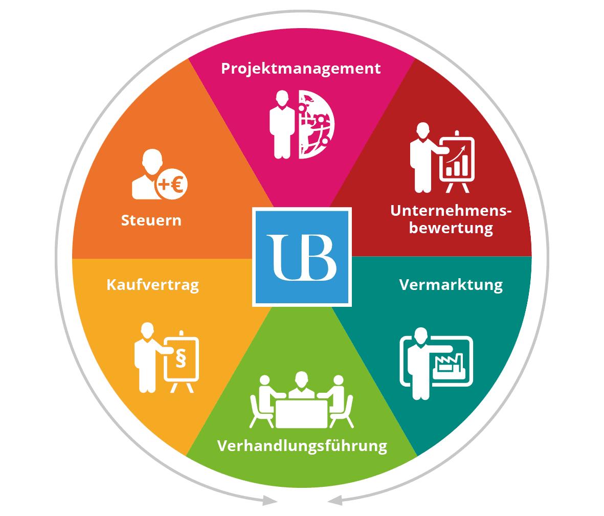 UB-Prozess