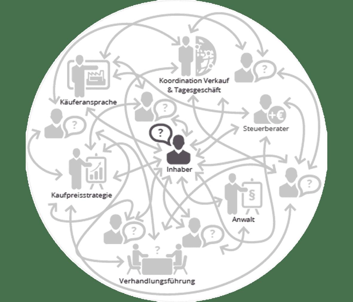 Unternehmensverkauf und Nachfolgesuche ohne Unternehmens-Broker Infografik