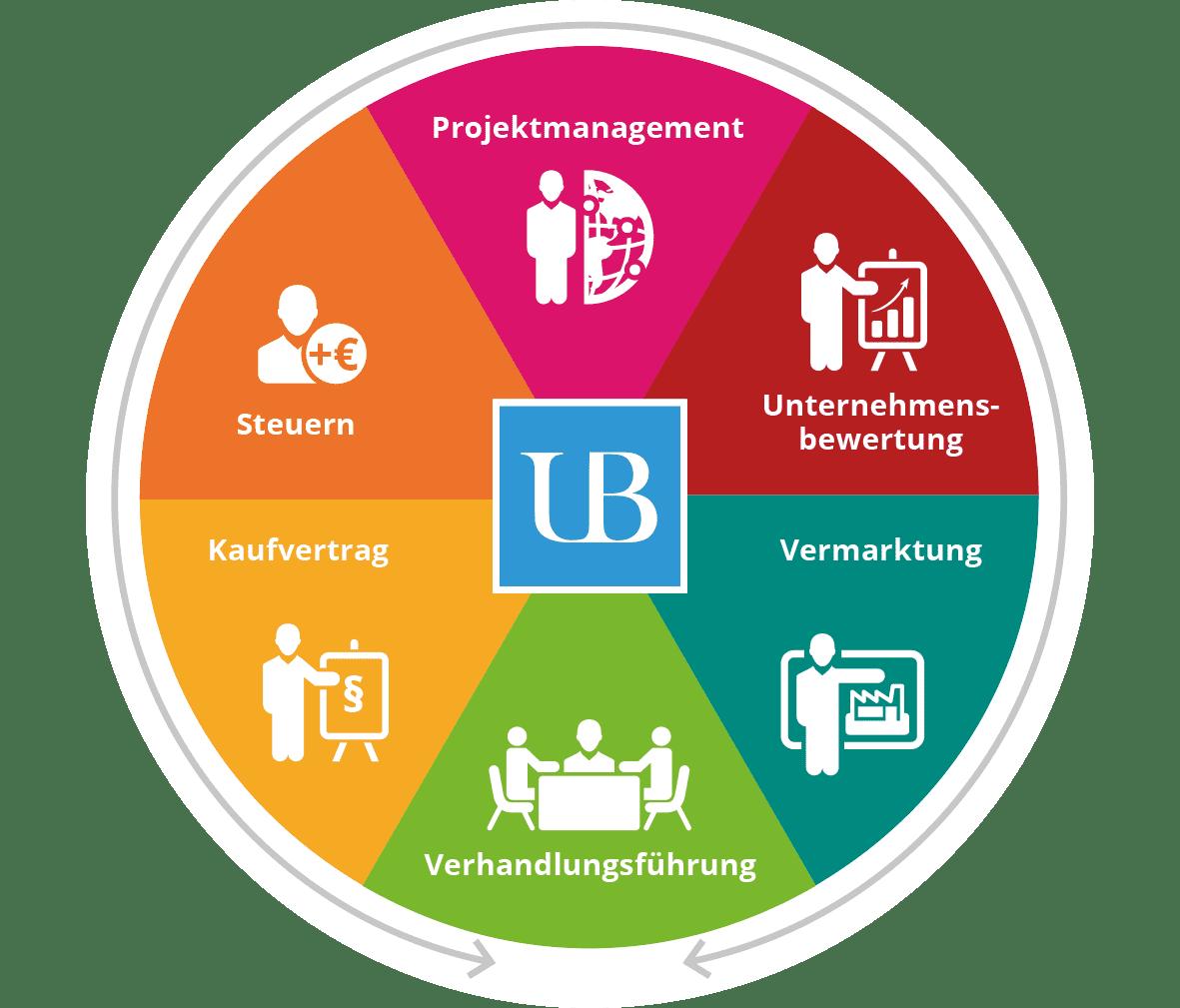 Verkaufsprozess mitsamt Unternehmensbewertung und Verhandlung von Experten von Unternehmens-Broker