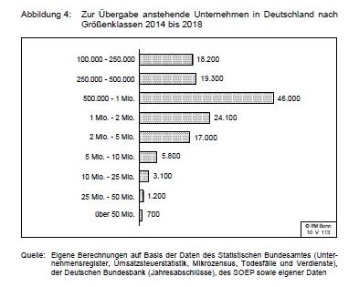 Anzahl Unternehmensnachfolgen per Umsatzklasse
